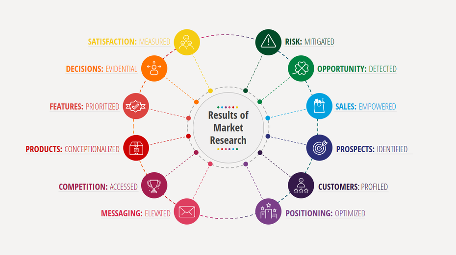 a wheel representing the results of market research