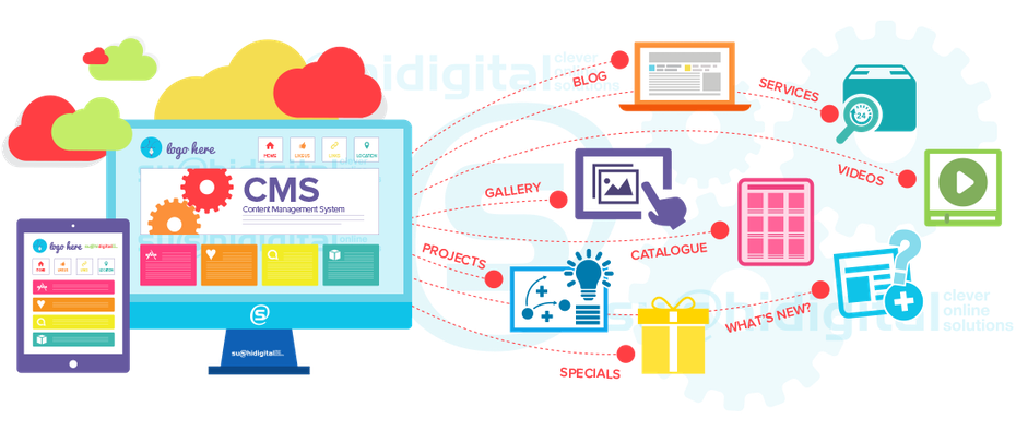 flat image showing a content management system and all it does